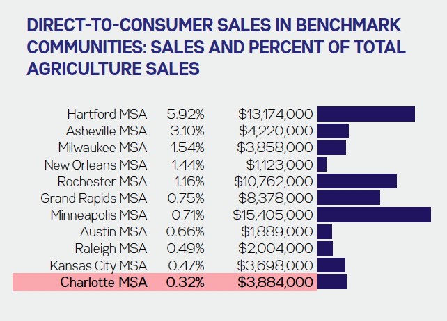 Charlotte DIrect-to-Consumer Agriculture Sales Comparison